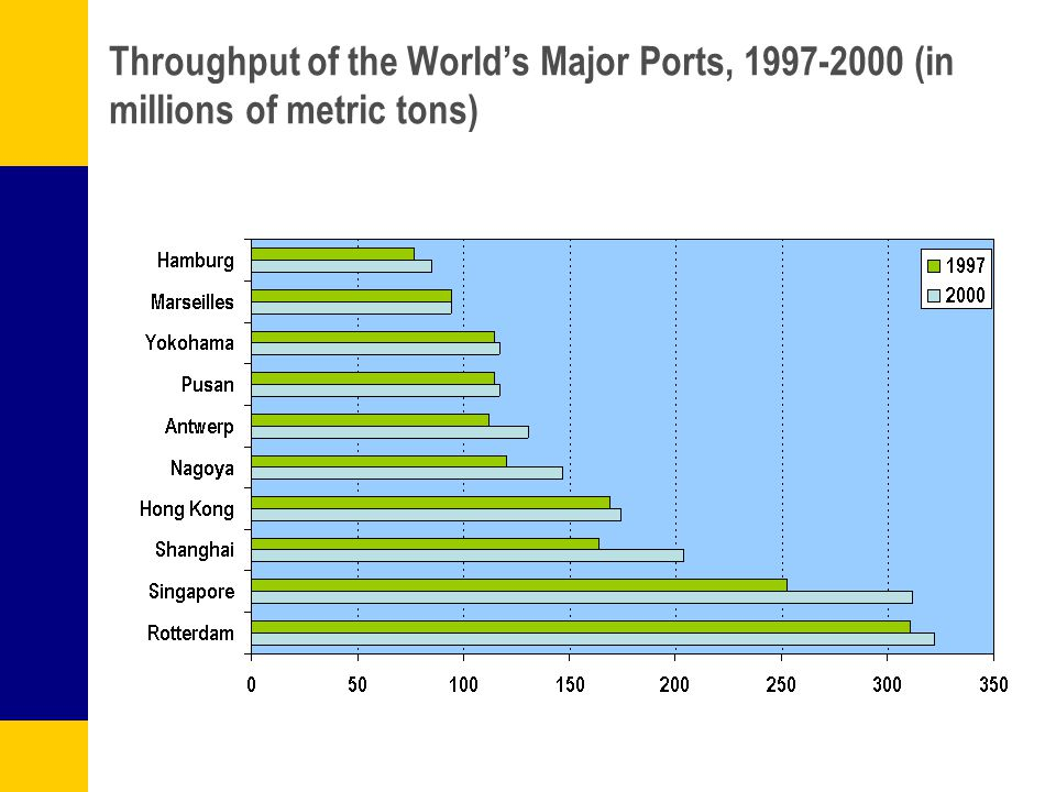Throughput of the World's Major Ports, 1997-2000 (in millions of metric tons)