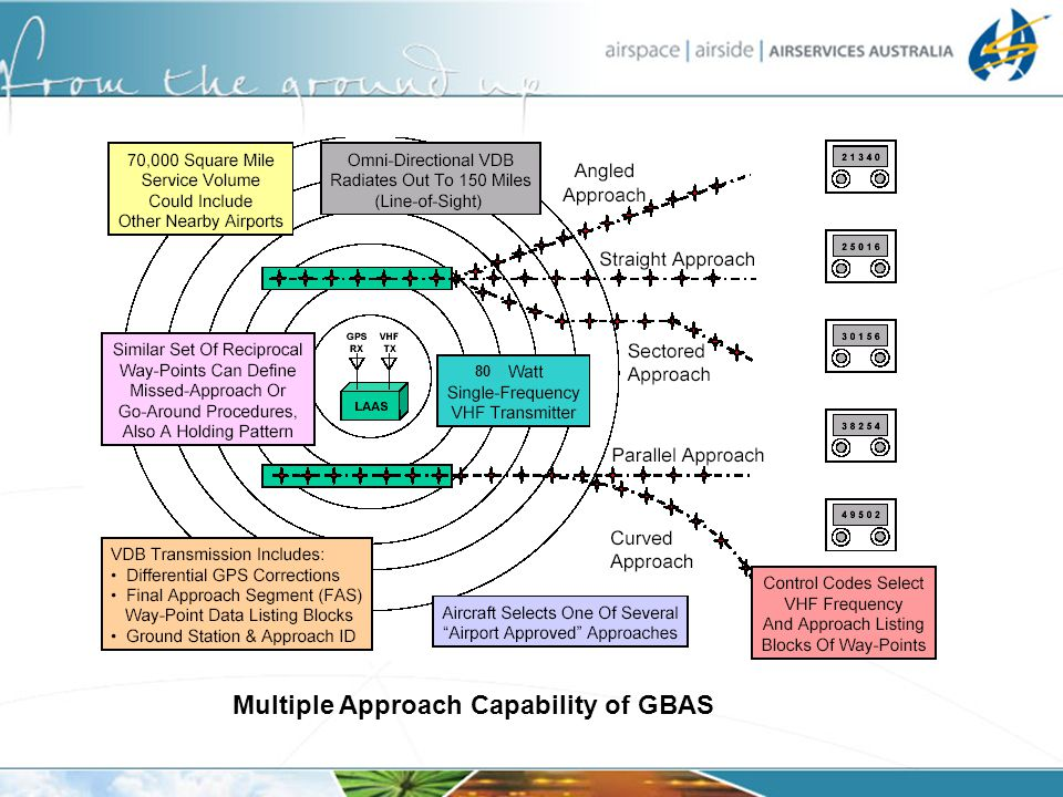 Multiple Approach Capability of GBAS
