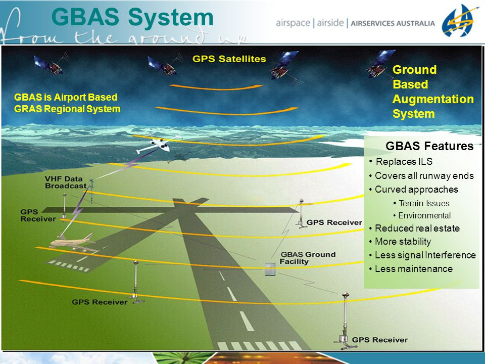 GBAS System Ground Based Augmentation System GBAS Features