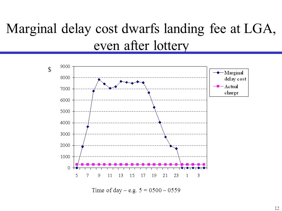 External delay cost caused by an additional operation