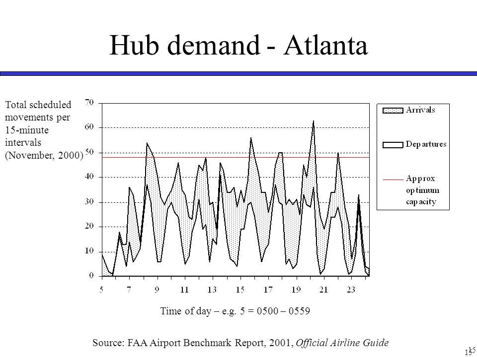 Non-hub demand- LaGuardia