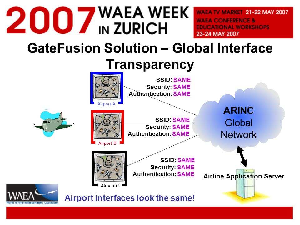 GateFusion Solution – Global Interface Transparency