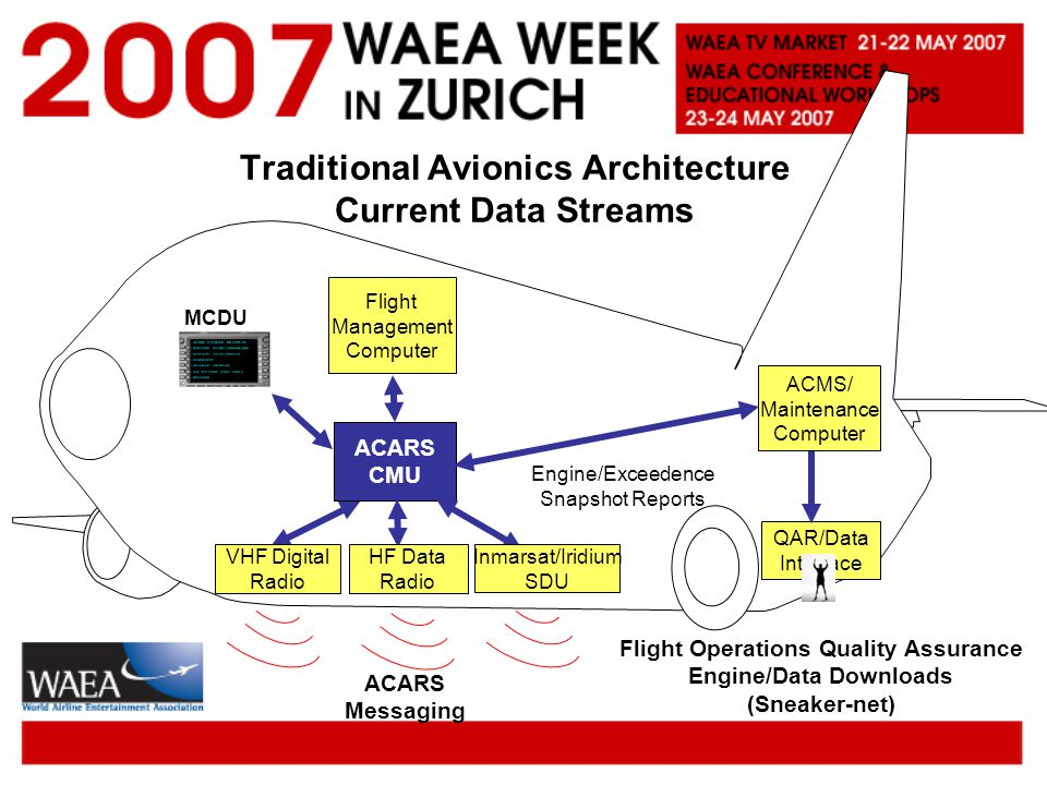 Traditional Avionics Architecture Current Data Streams