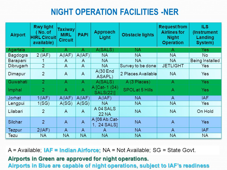 Night Operation Facilities -NER