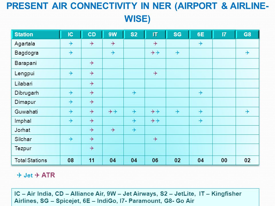 Present Air Connectivity in Ner (Airport & Airline-wise)