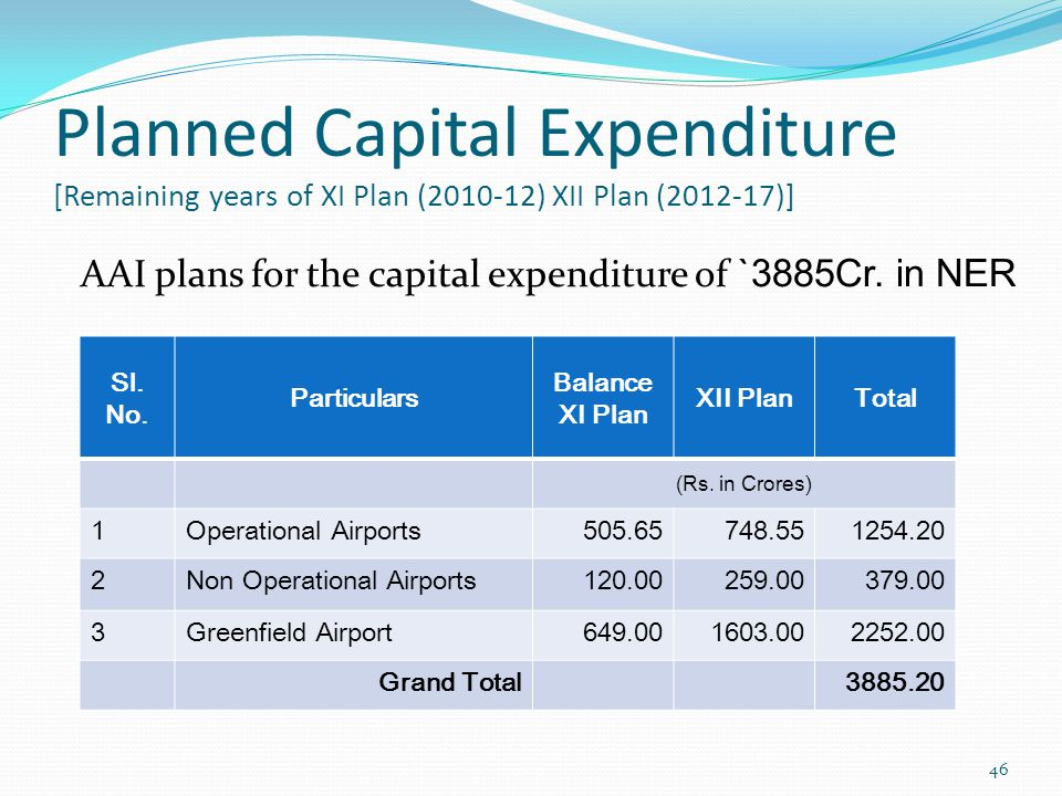 AAI plans for the capital expenditure of `3885Cr. in NER