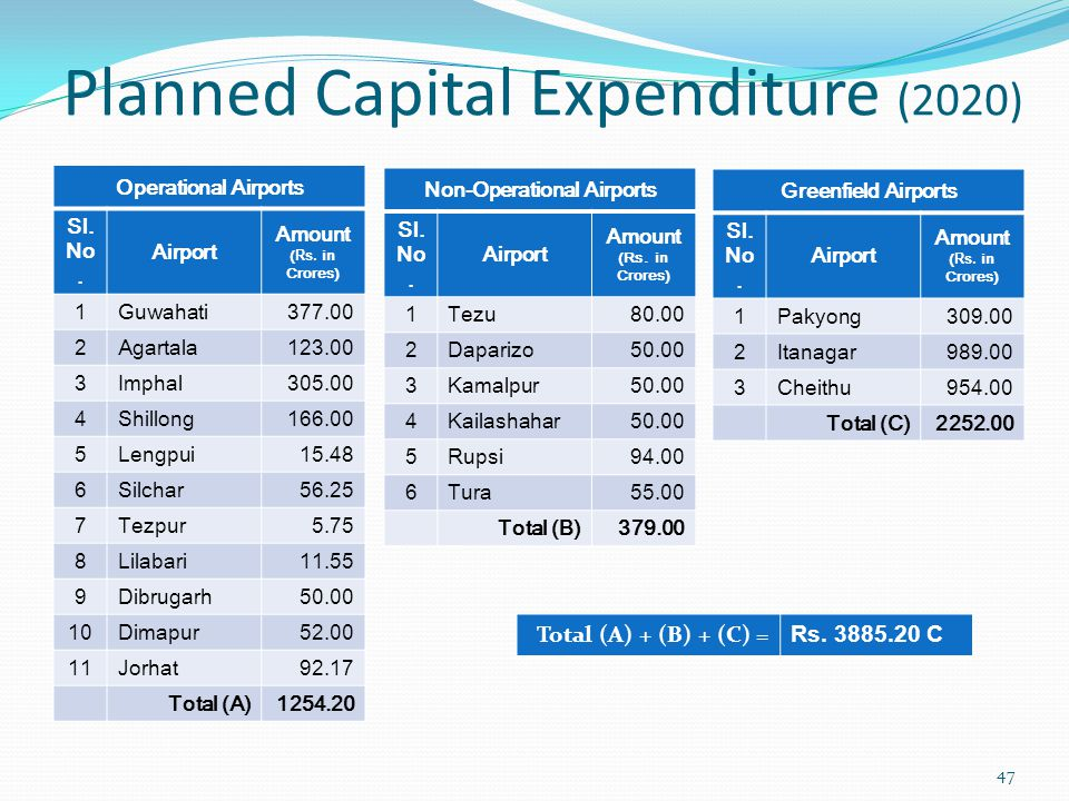 Planned Capital Expenditure (2020)