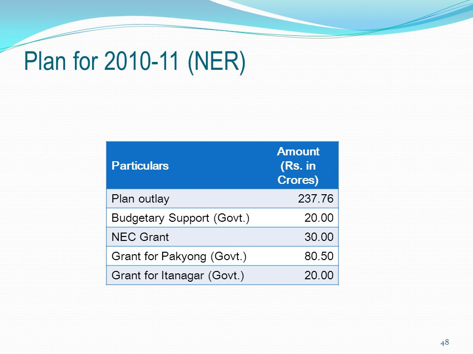 Plan for 2010-11 (NER) Particulars Amount (Rs. in Crores) Plan outlay