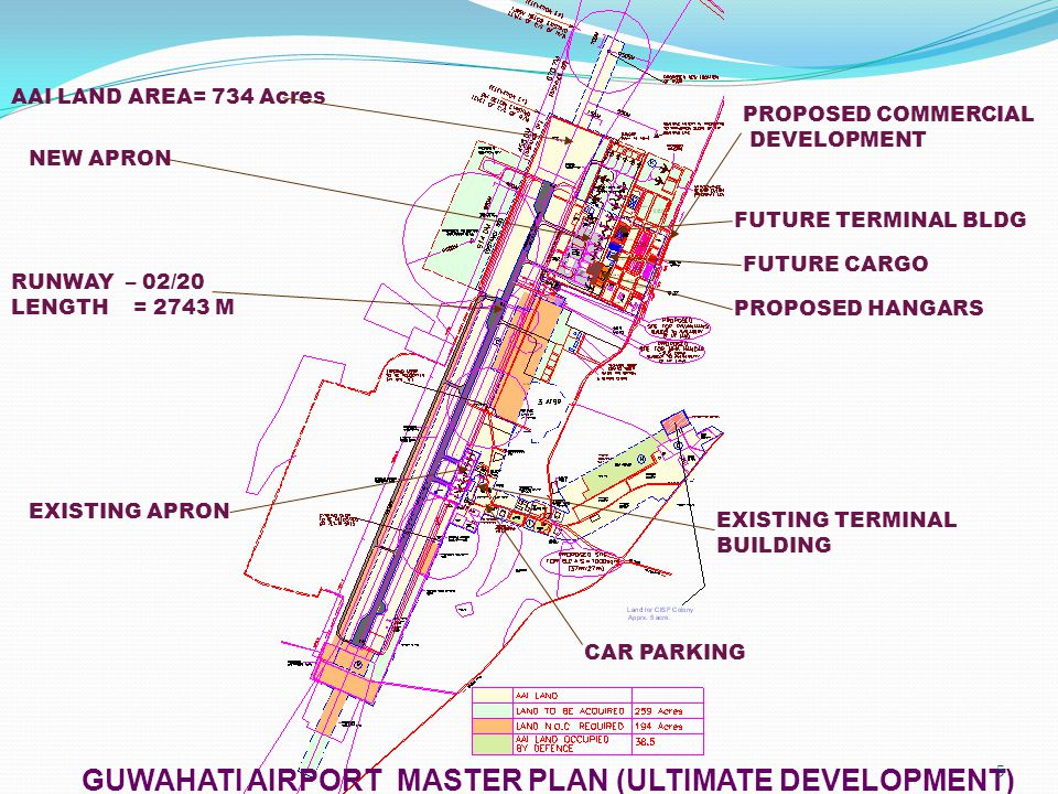 GUWAHATI AIRPORT MASTER PLAN (ULTIMATE DEVELOPMENT)