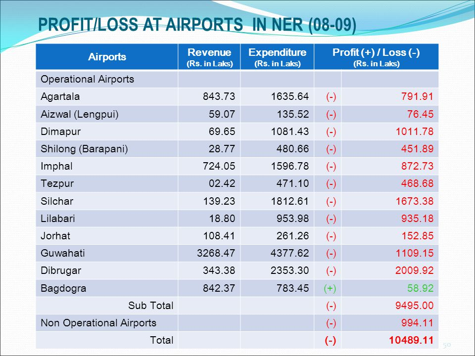 PROFIT/LOSS AT AIRPORTS IN NER (08-09)