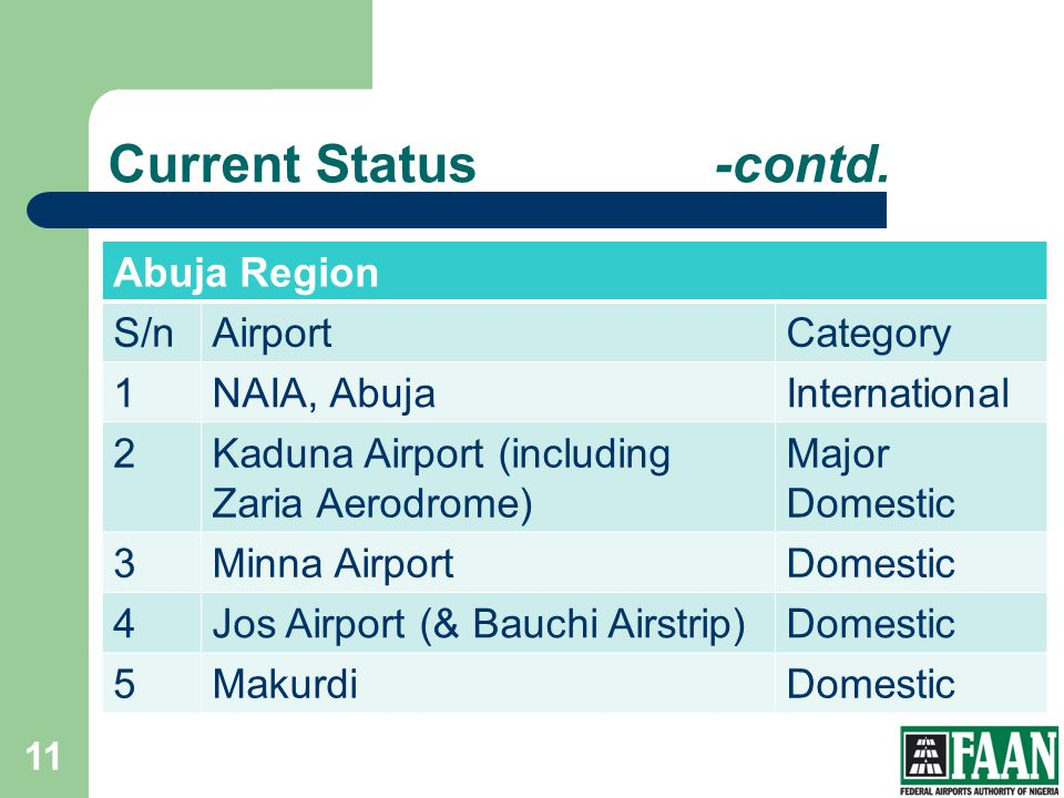 Current Status -contd. Abuja Region S/n Airport Category 1 NAIA, Abuja