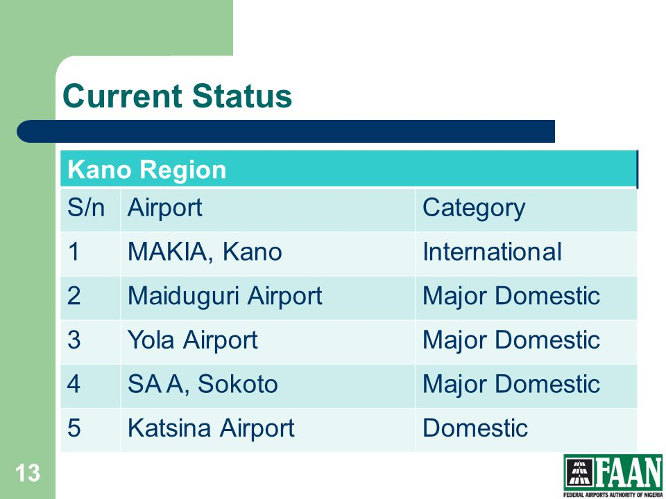 Current Status Kano Region S/n Airport Category 1 MAKIA, Kano