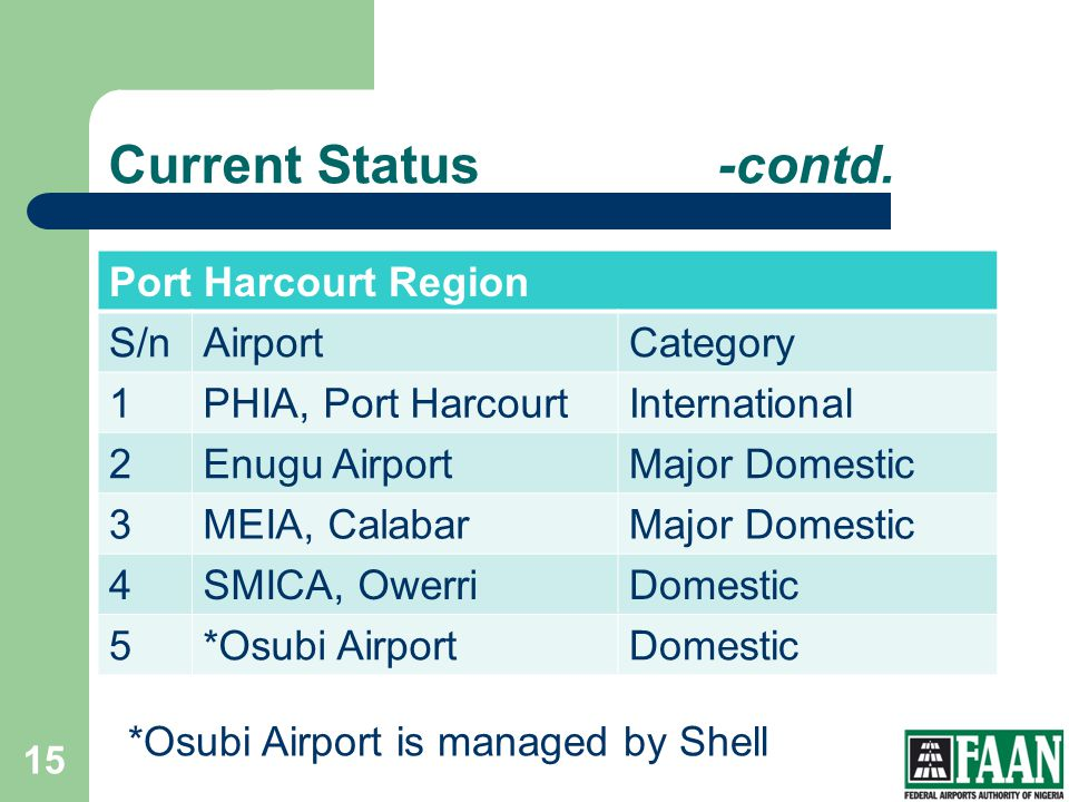 Current Status -contd. Port Harcourt Region S/n Airport Category 1