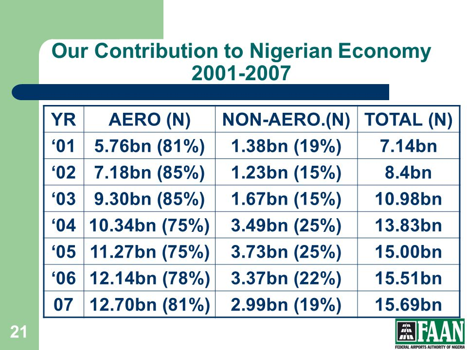 Our Contribution to Nigerian Economy 2001-2007