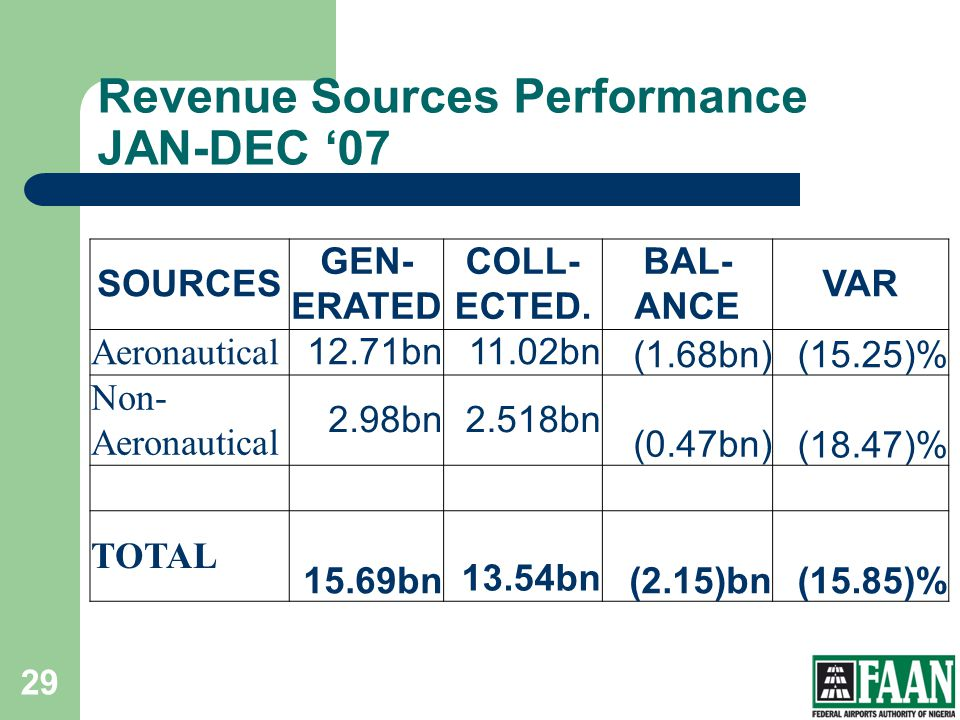 Revenue Sources Performance JAN-DEC '07