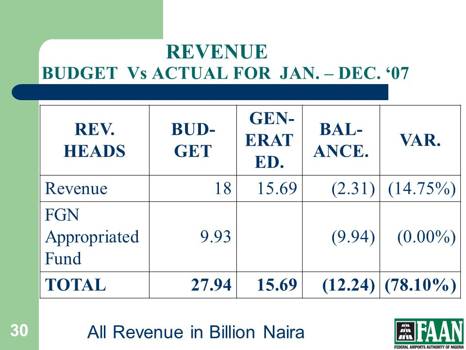 REVENUE BUDGET Vs ACTUAL FOR JAN. – DEC. '07