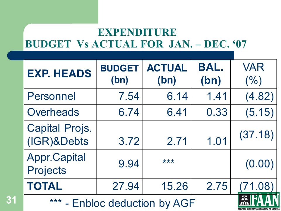 EXPENDITURE BUDGET Vs ACTUAL FOR JAN. – DEC. '07