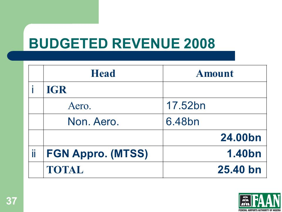 BUDGETED REVENUE 2008 Head Amount i IGR Aero. 17.52bn Non. Aero.