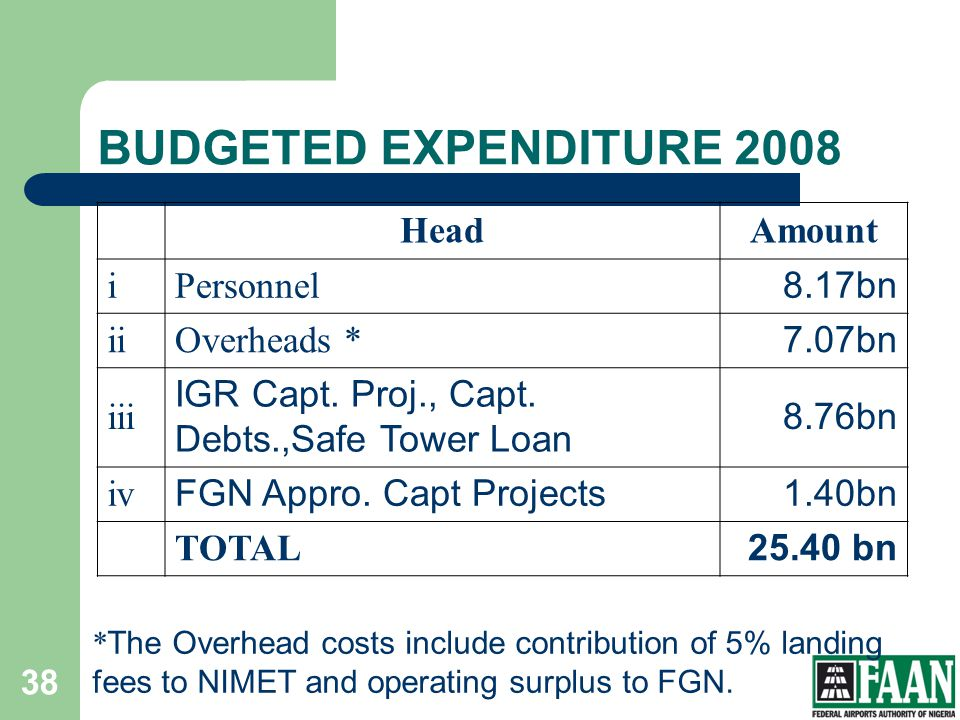 BUDGETED EXPENDITURE 2008 Head Amount i Personnel 8.17bn ii