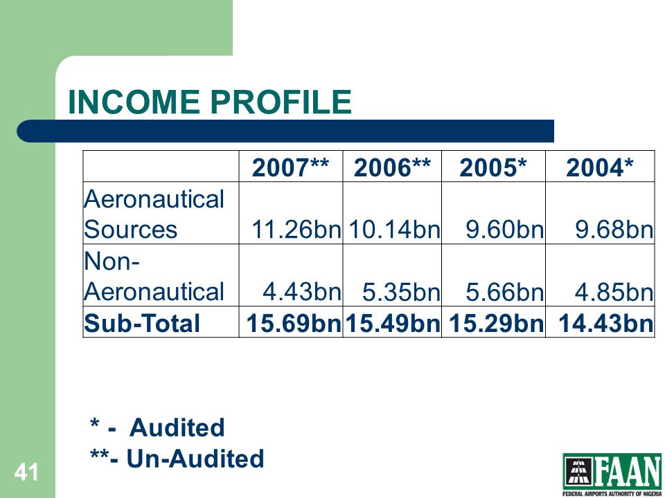 INCOME PROFILE 2007** 2006** 2005* 2004* Aeronautical Sources 11.26bn