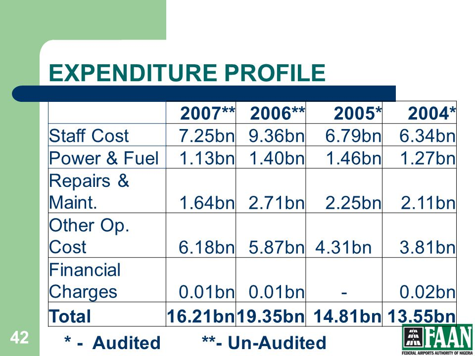 EXPENDITURE PROFILE 2007** 2006** 2005* 2004* Staff Cost 7.25bn 9.36bn