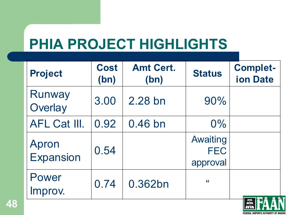 PHIA PROJECT HIGHLIGHTS