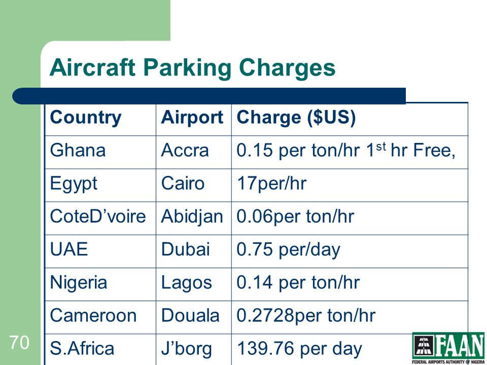 Aircraft Parking Charges
