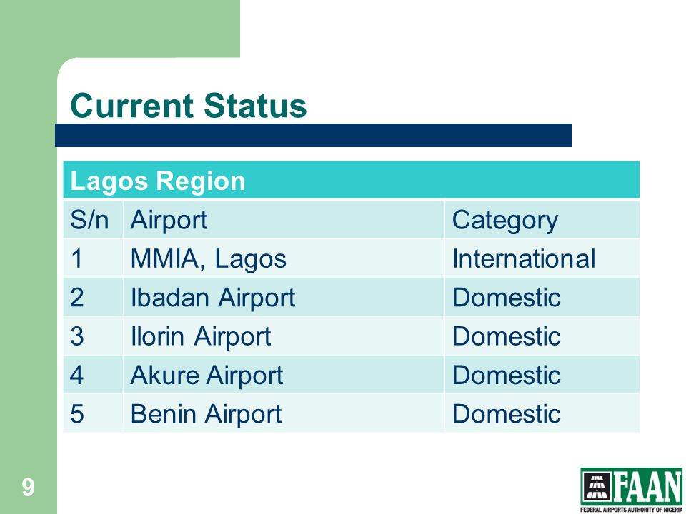 Current Status Lagos Region S/n Airport Category 1 MMIA, Lagos