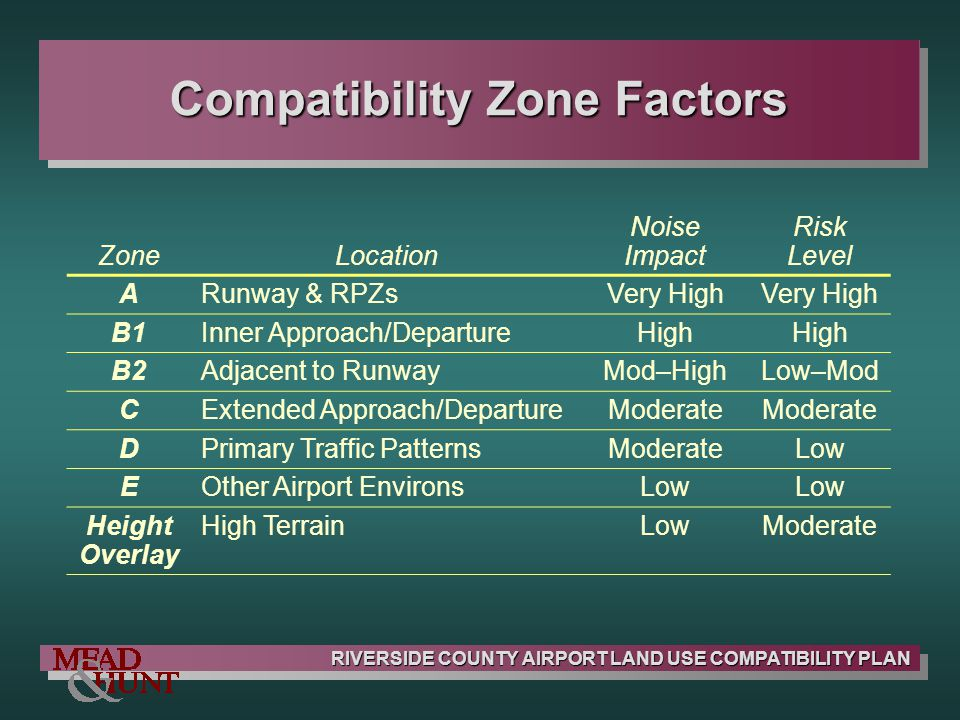 Compatibility Zone Factors