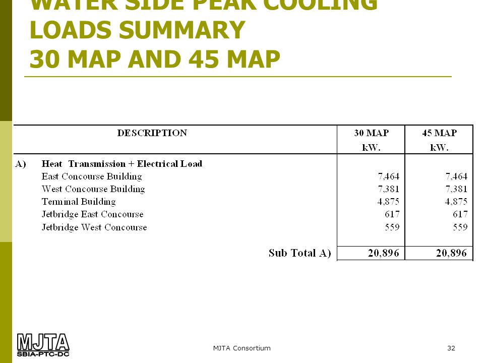 WATER SIDE PEAK COOLING LOADS SUMMARY 30 MAP AND 45 MAP