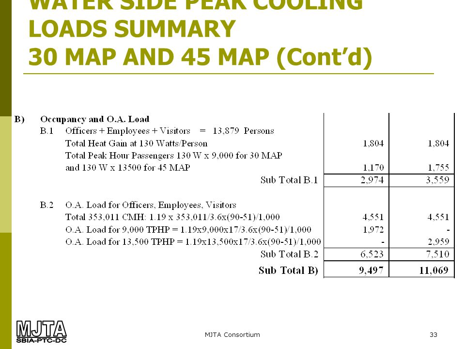 WATER SIDE PEAK COOLING LOADS SUMMARY 30 MAP AND 45 MAP (Cont'd)