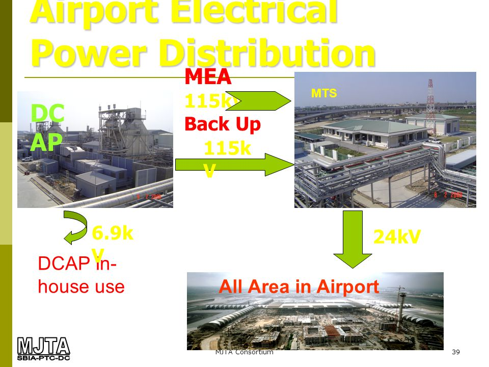 Airport Electrical Power Distribution