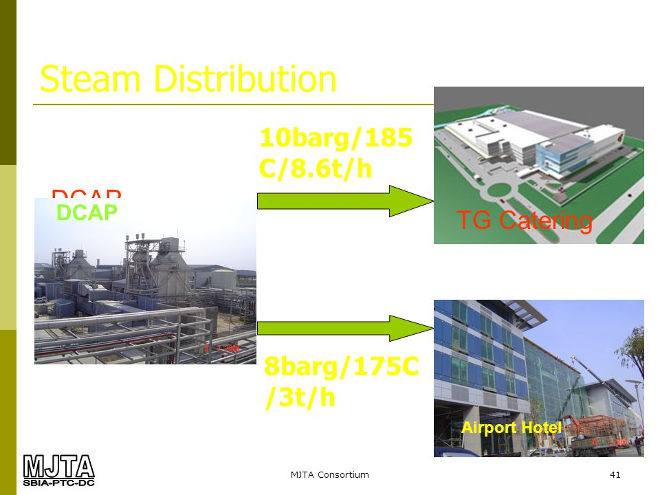 Steam Distribution 10barg/185C/8.6t/h DCAP TG Catering 8barg/175C/3t/h