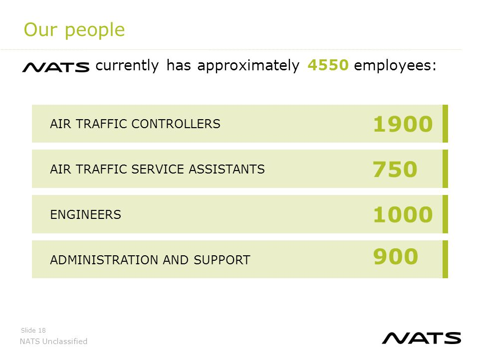 Our people currently has approximately 4550 employees: 1900. AIR TRAFFIC CONTROLLERS. 750. AIR TRAFFIC SERVICE ASSISTANTS.