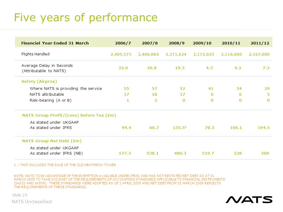 Five years of performance