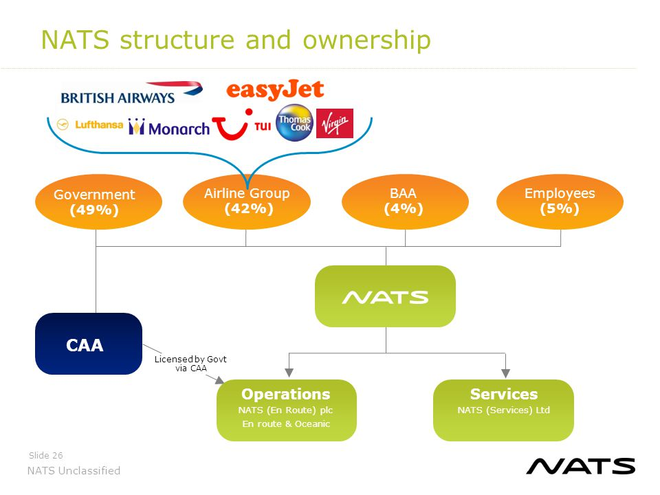 NATS structure and ownership