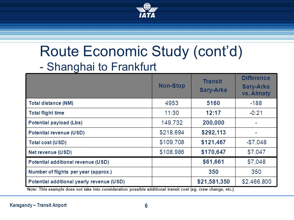 Route Economic Study (cont'd) - Shanghai to Frankfurt