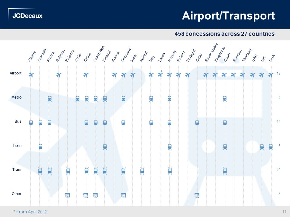 Airport/Transport 458 concessions across 27 countries