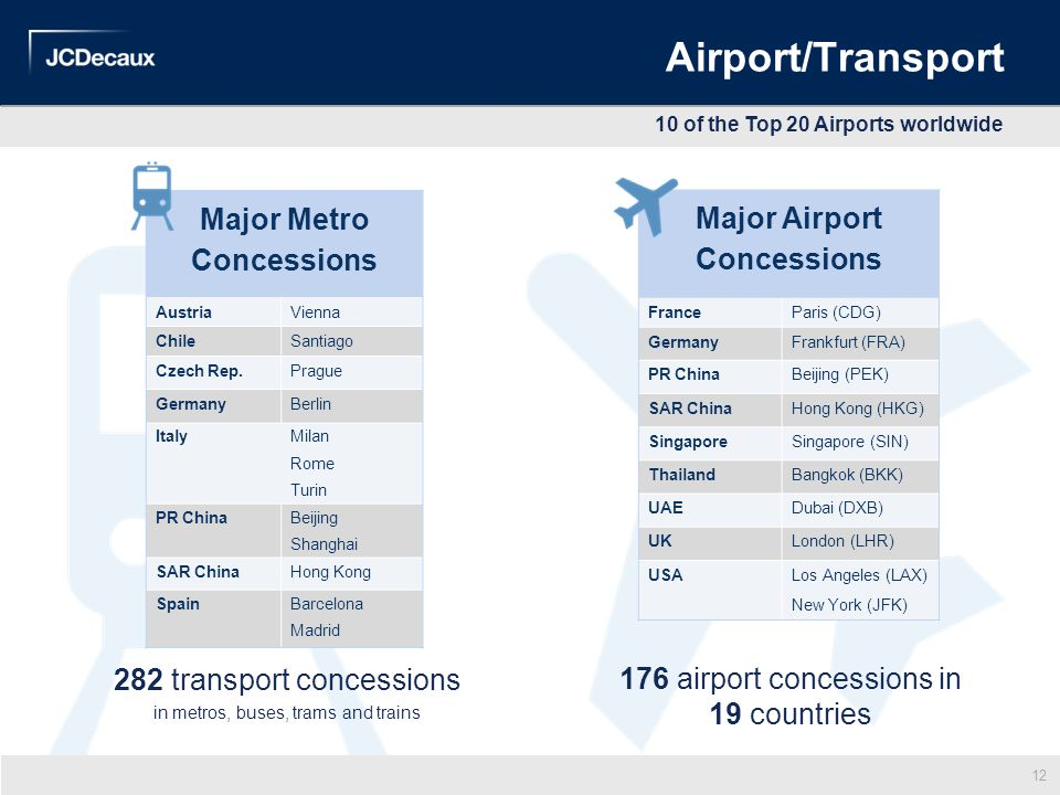 Airport/Transport Major Metro Concessions Major Airport Concessions