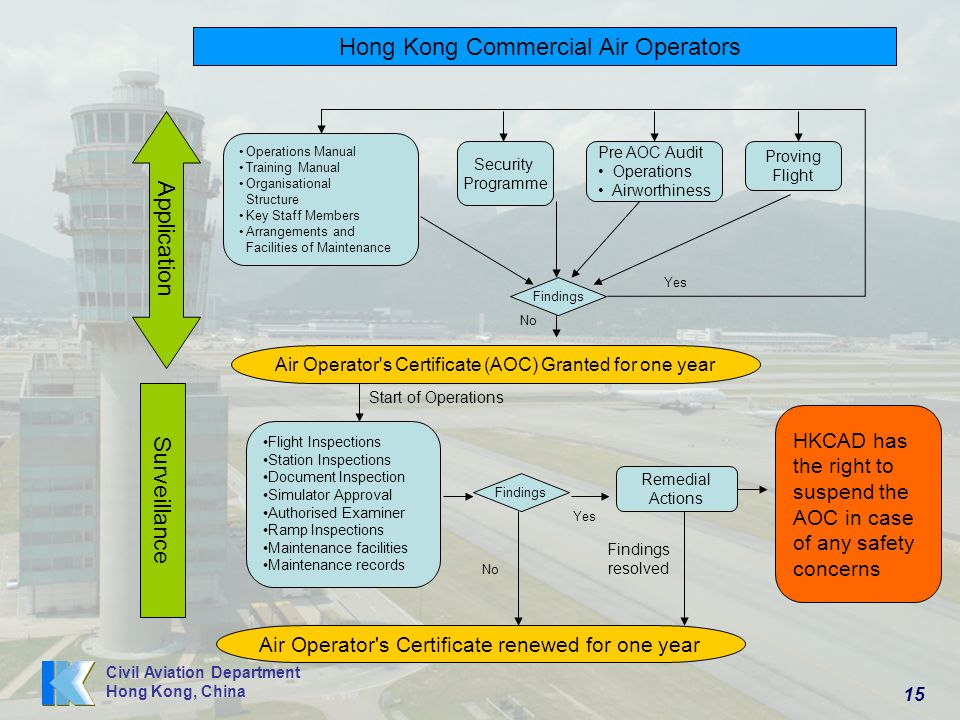 Hong Kong Commercial Air Operators