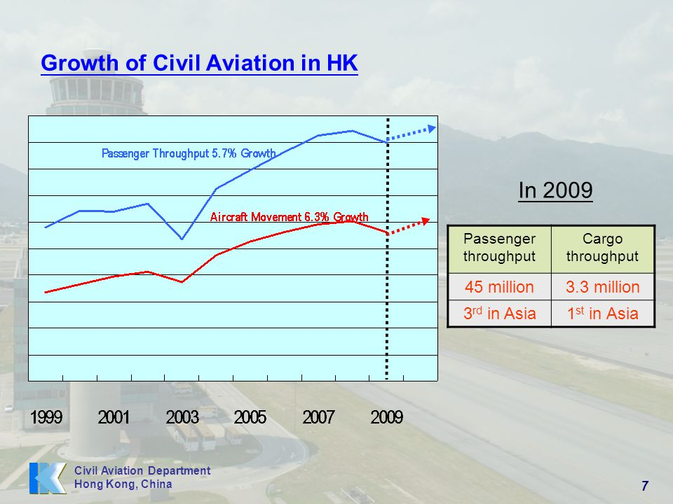 Growth of Civil Aviation in HK