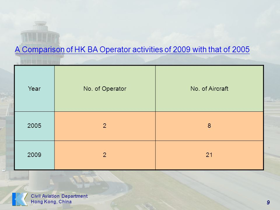 A Comparison of HK BA Operator activities of 2009 with that of 2005