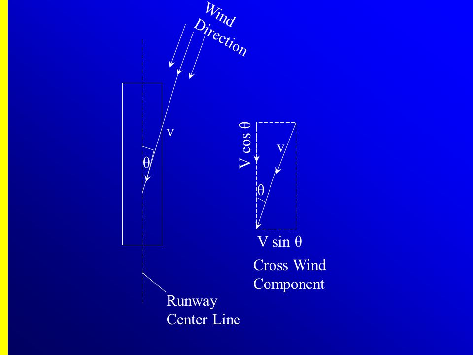 θ V sin θ Runway Center Line v V cos θ Wind Direction Cross Wind Component