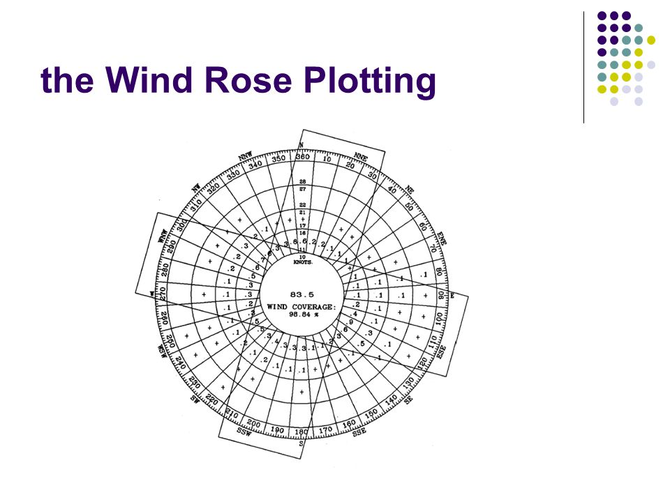 the Wind Rose Plotting