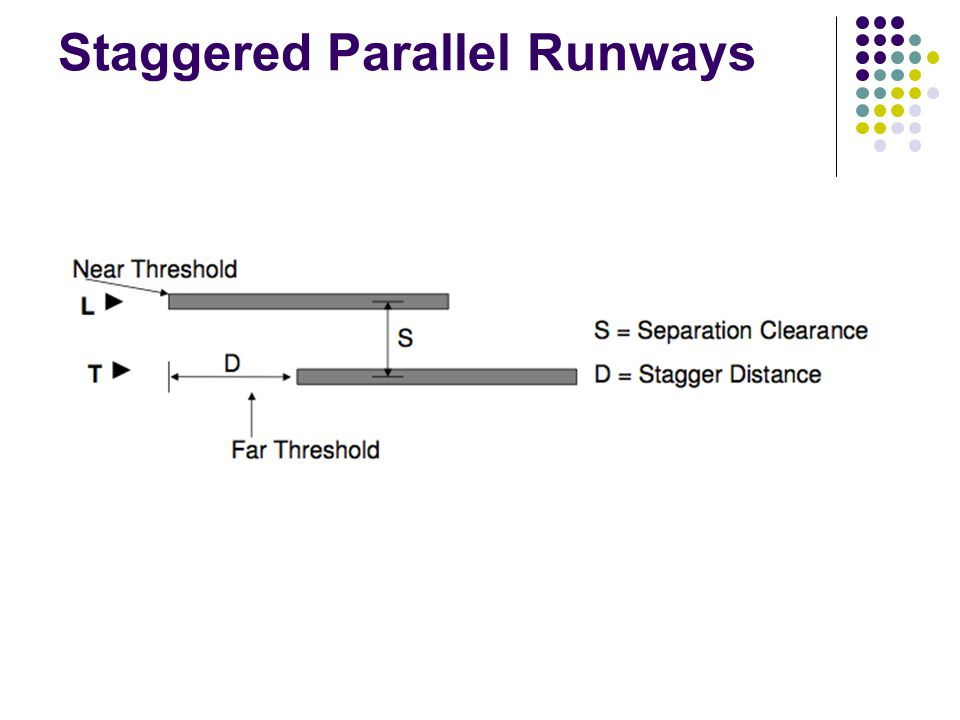 Staggered Parallel Runways