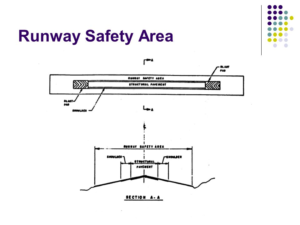 Runway Safety Area