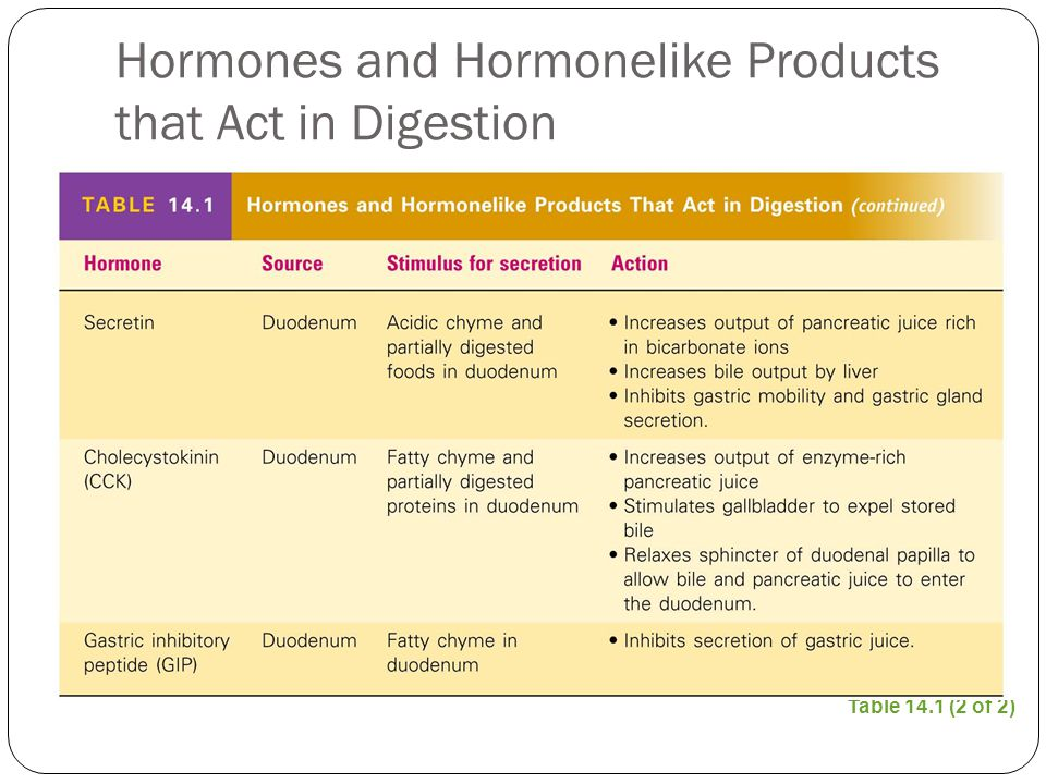 Hormones and Hormonelike Products that Act in Digestion