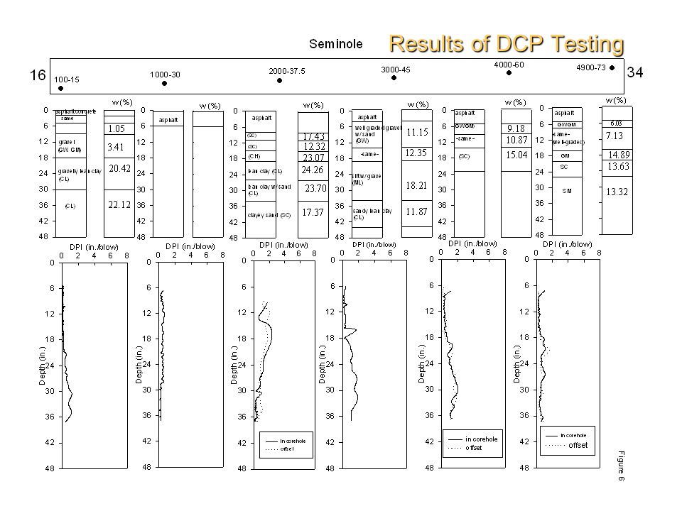 Results of DCP Testing