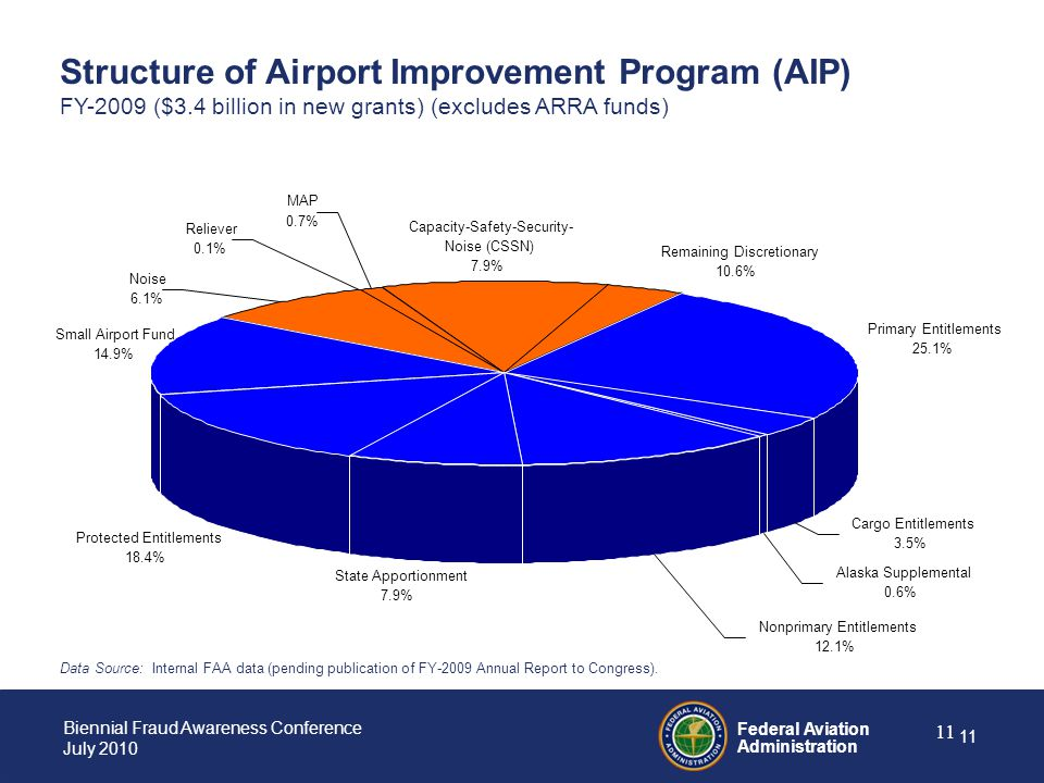 Structure of Airport Improvement Program (AIP) FY-2009 ($3