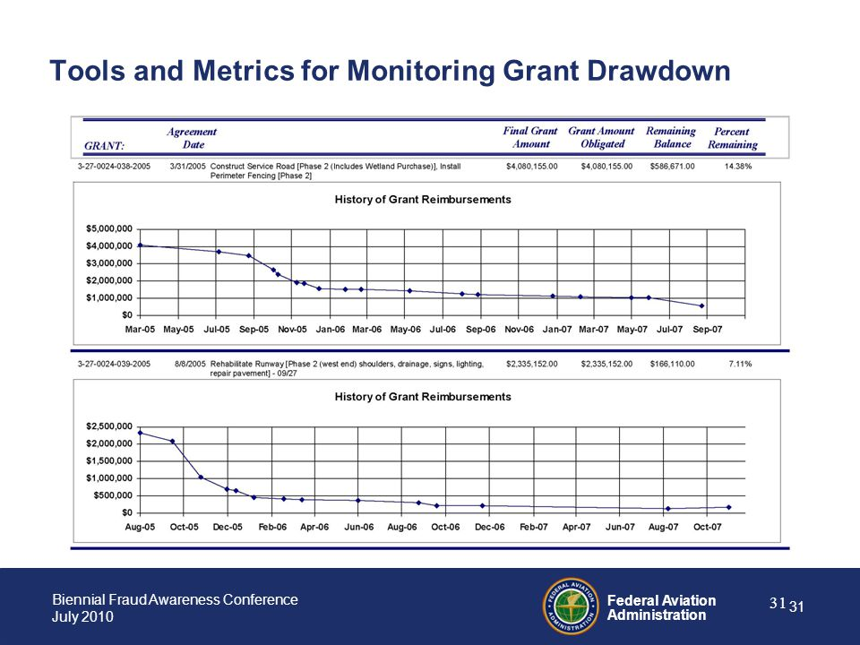 Tools and Metrics for Monitoring Grant Drawdown